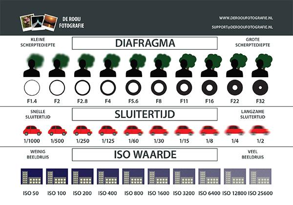Belichting Camera Cheat Sheet