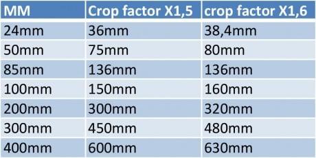 Cropfactor berekenen