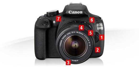 Fotografie Tips voor Canon EOS 1200D