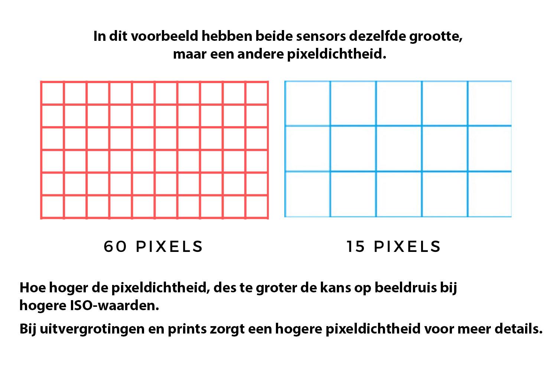 uitleg over megapixels en kwaliteit