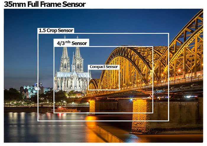 Formaten beeldsensoren camera's